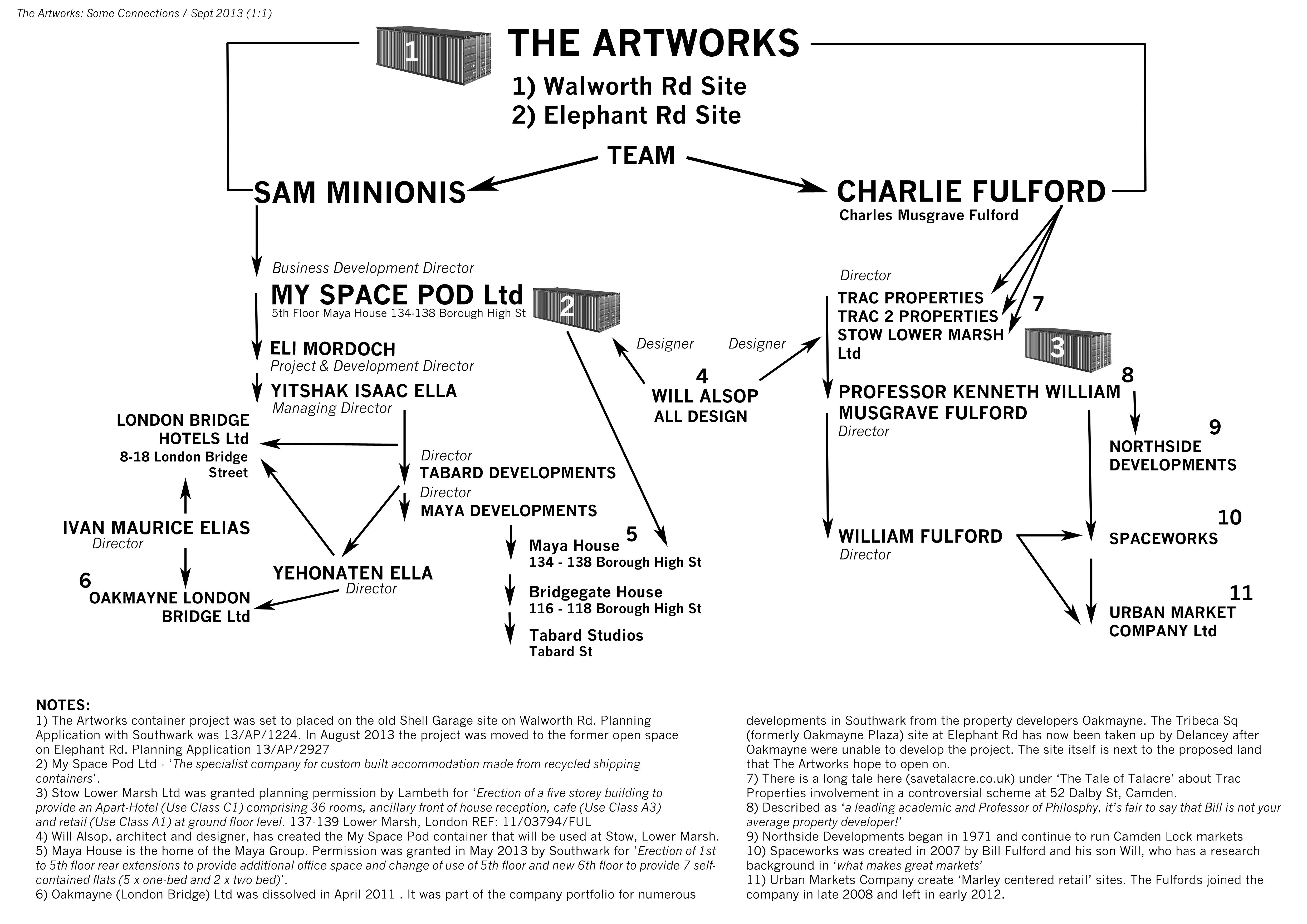 artworks directors daig
