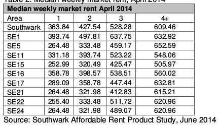 SouthwarkMarketRents